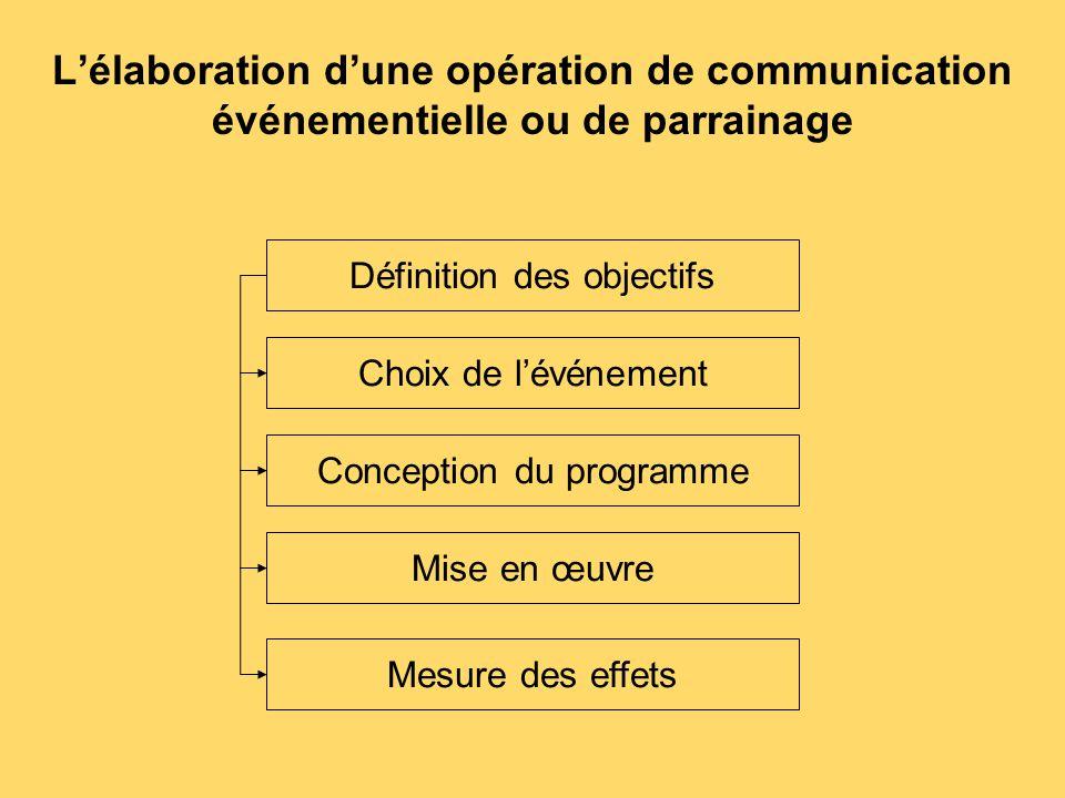 L'élaboration d'une opération de communication événementielle ou de parrainage