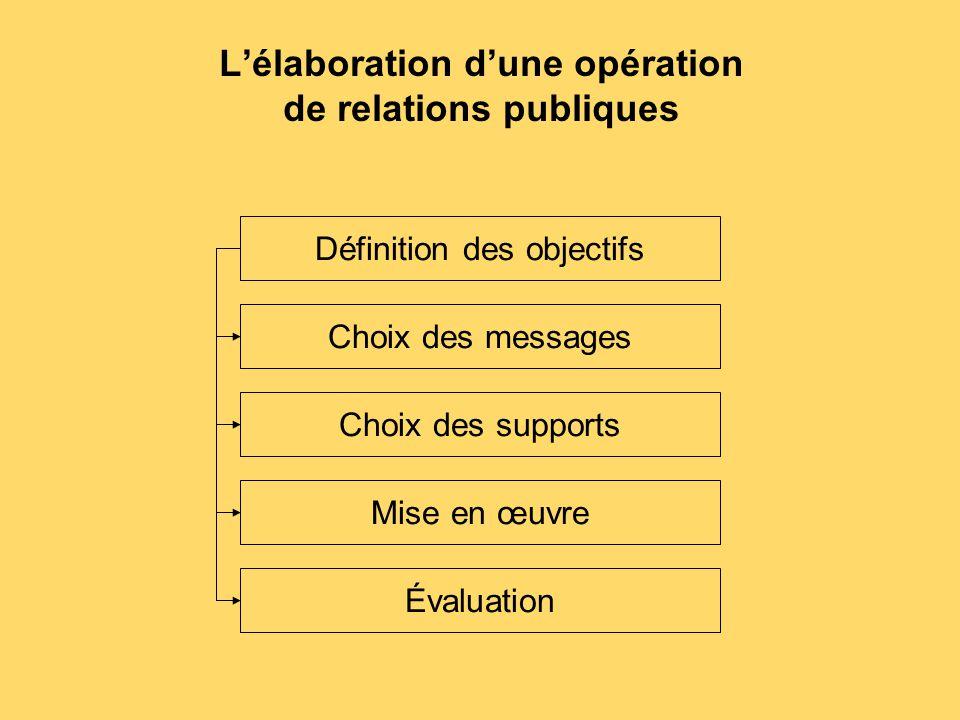 L'élaboration d'une opération de relations publiques
