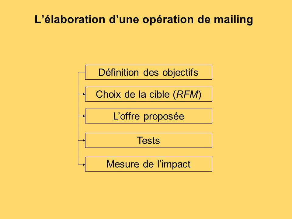 L'élaboration d'une opération de mailing