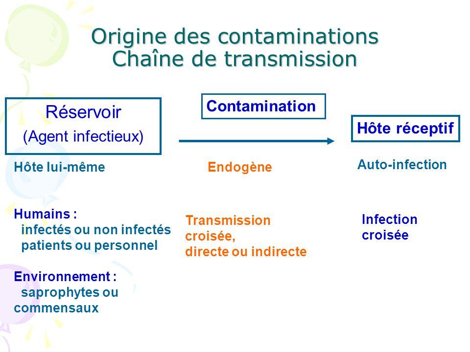 Origine des contaminations Chaîne de transmission