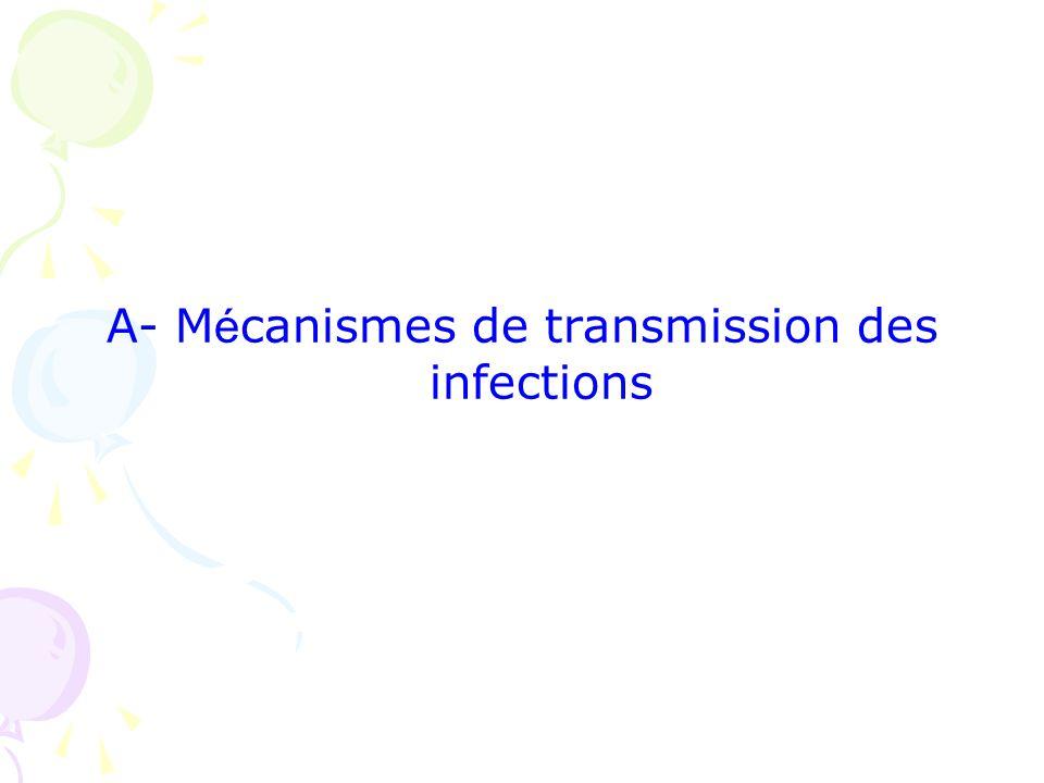 A- Mécanismes de transmission des infections