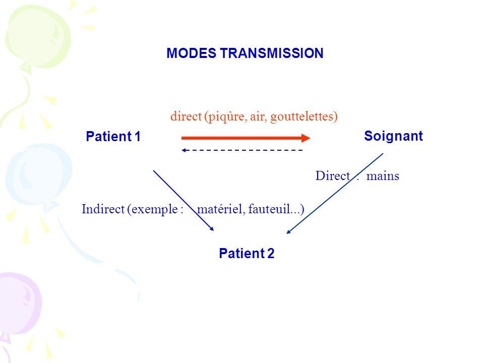 MODES TRANSMISSION direct (piqûre, air, gouttelettes) Patient 1. Soignant. Direct : mains. Indirect (exemple : matériel, fauteuil...)