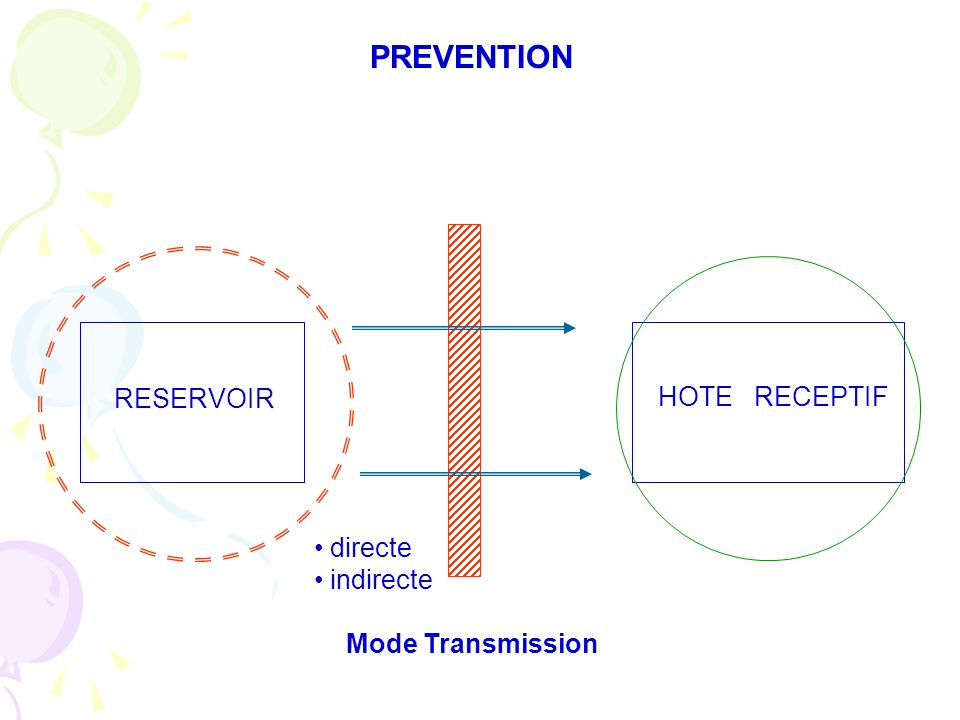 PREVENTION RESERVOIR HOTE RECEPTIF directe indirecte Mode Transmission