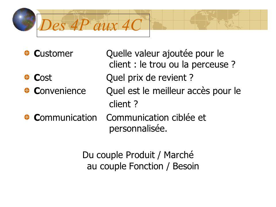 Du couple Produit / Marché au couple Fonction / Besoin