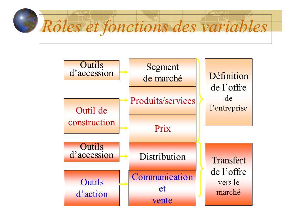 Rôles et fonctions des variables