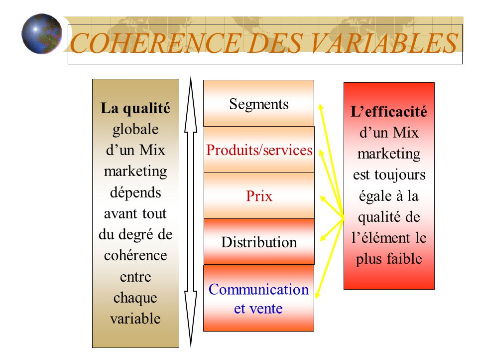 COHERENCE DES VARIABLES