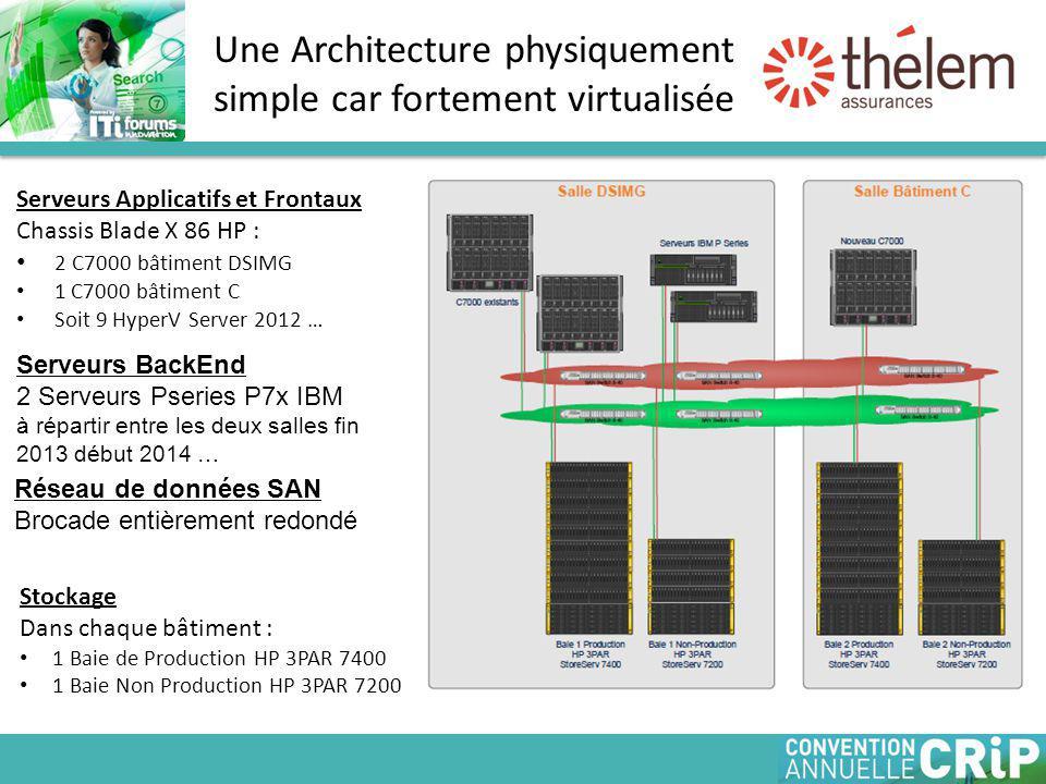 Une Architecture physiquement simple car fortement virtualisée