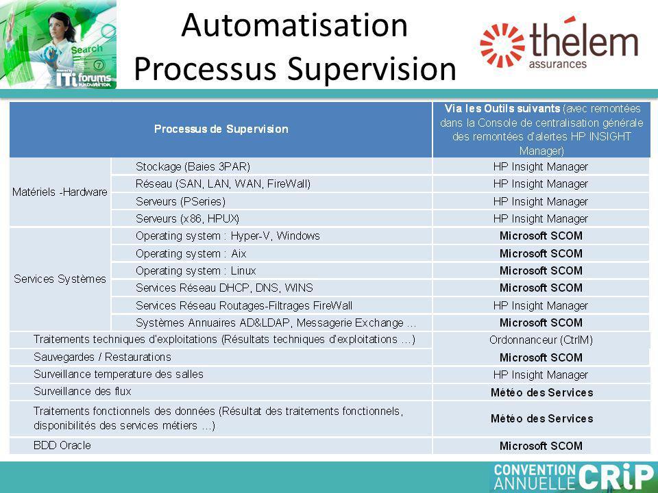 Automatisation Processus Supervision
