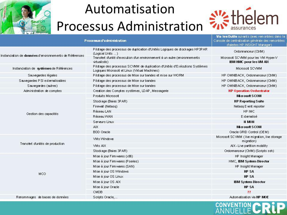 Automatisation Processus Administration
