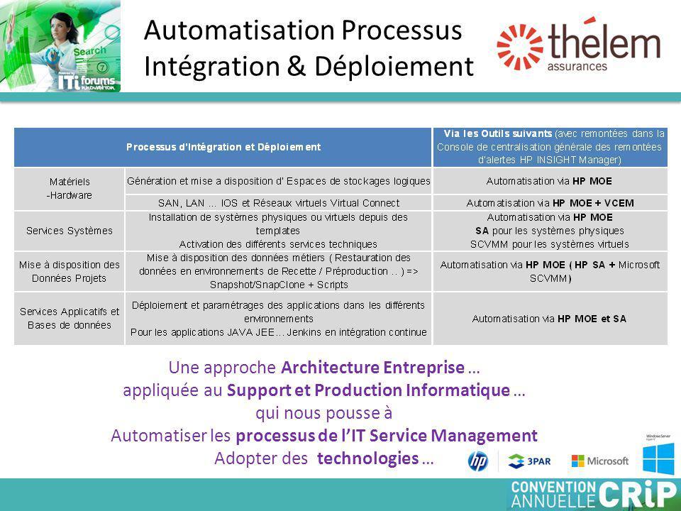 Automatisation Processus Intégration & Déploiement