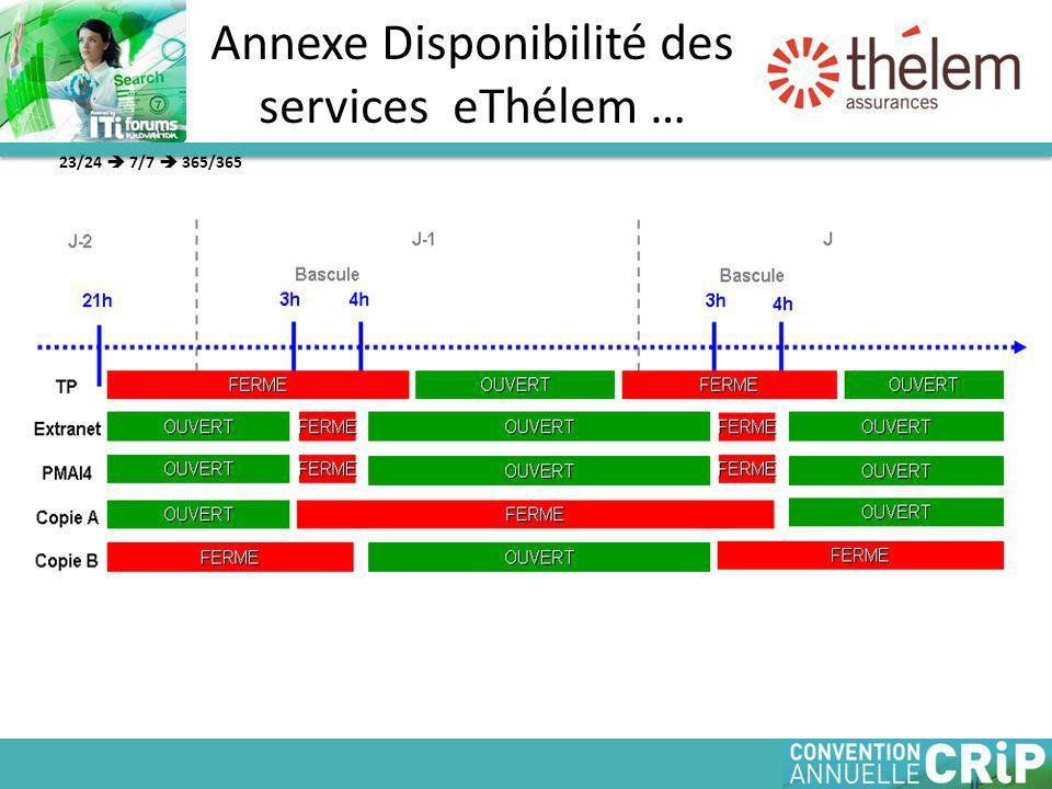 Annexe Disponibilité des services eThélem …