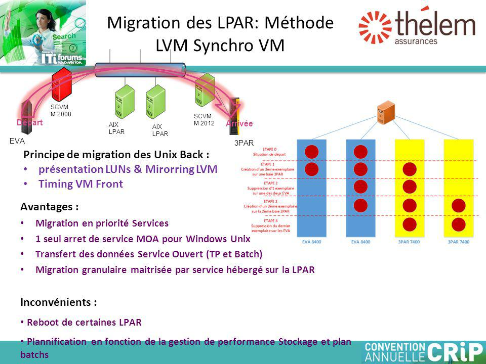 Migration des LPAR: Méthode LVM Synchro VM