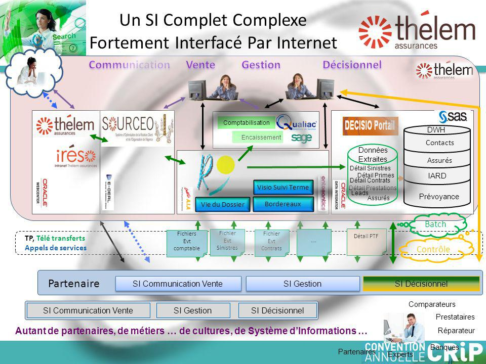 Un SI Complet Complexe Fortement Interfacé Par Internet