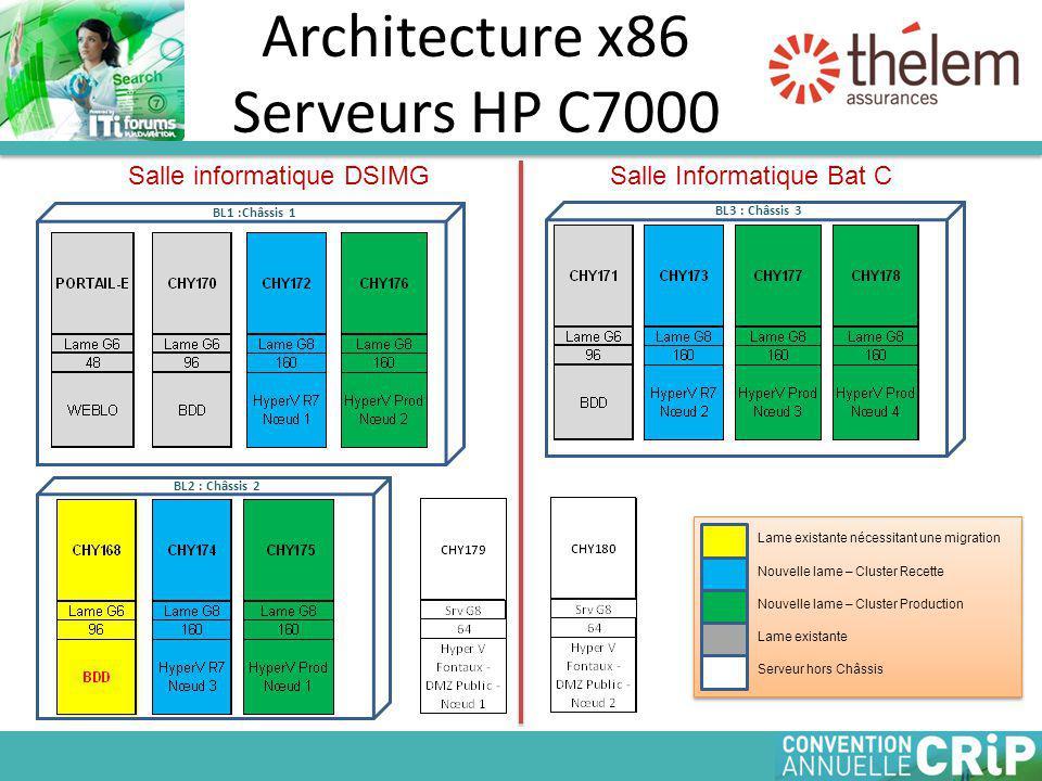 Architecture x86 Serveurs HP C7000