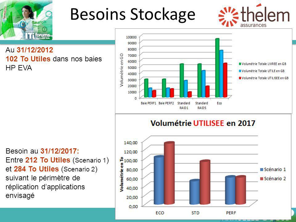 Besoins Stockage Au 31/12/2012 102 To Utiles dans nos baies HP EVA