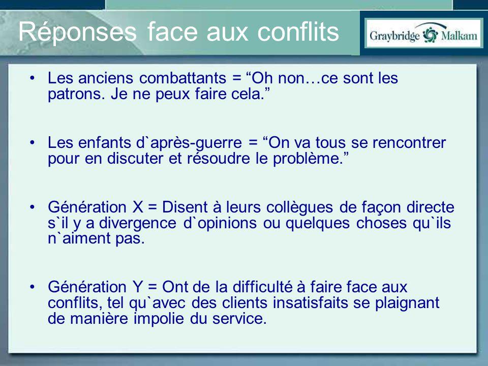 Réponses face aux conflits