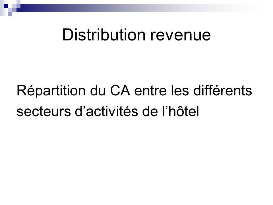 Distribution revenue Répartition du CA entre les différents