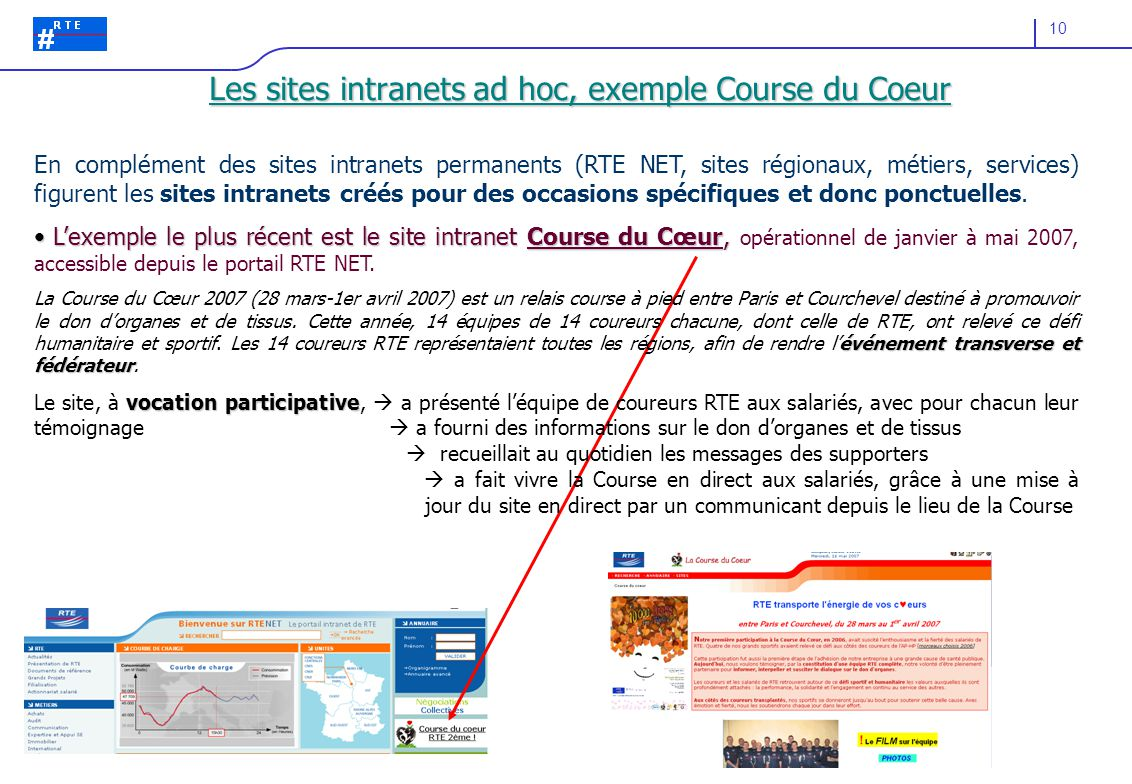 Les sites intranets ad hoc, exemple Course du Coeur