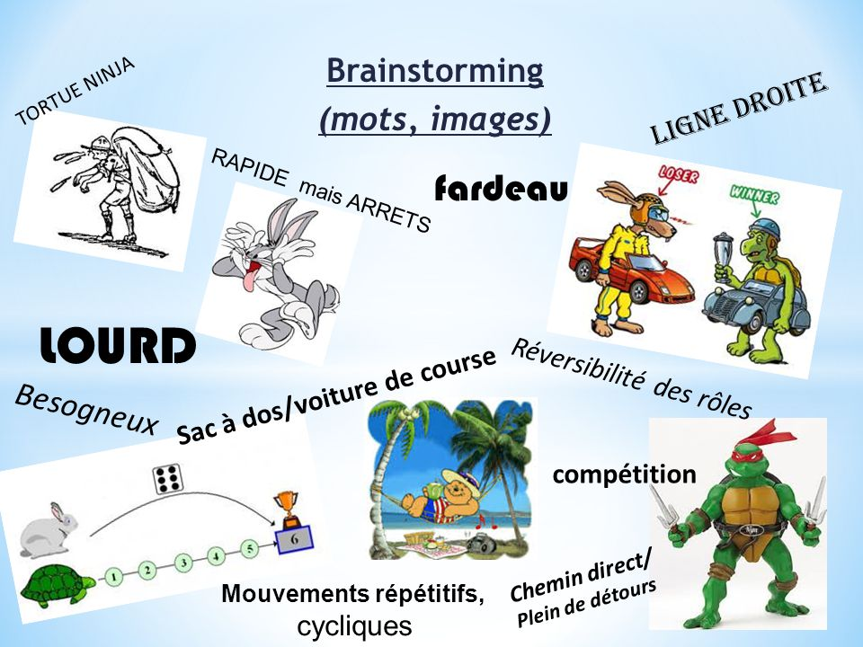 Brainstorming (mots, images) GRACILE