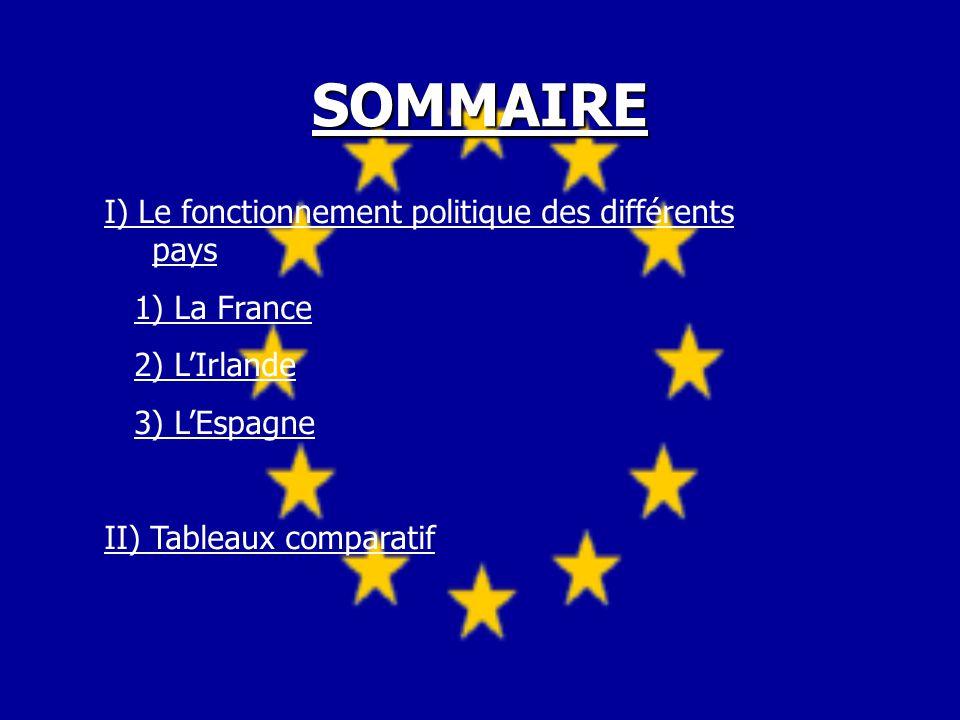 SOMMAIRE I) Le fonctionnement politique des différents pays