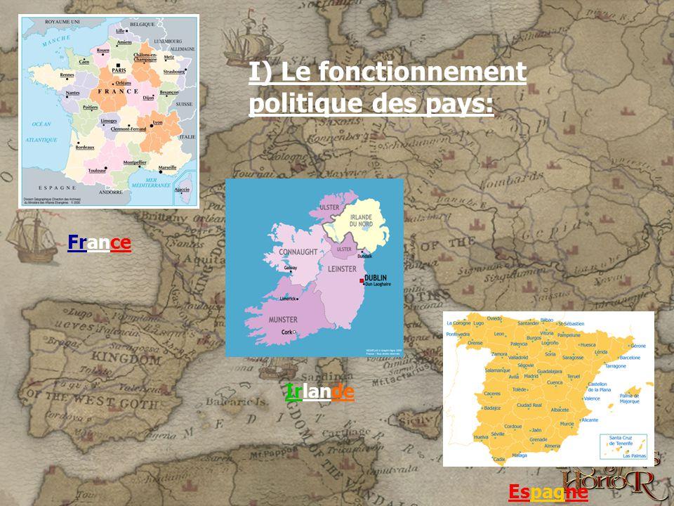 I) Le fonctionnement politique des pays: