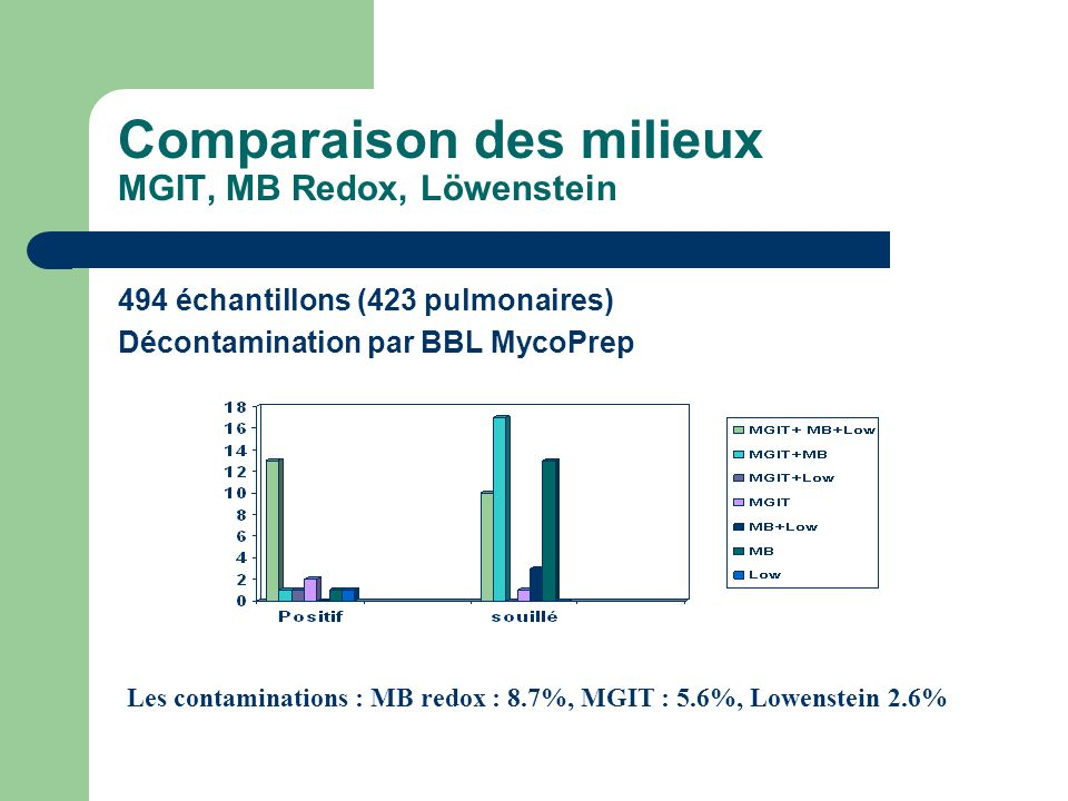 Comparaison des milieux MGIT, MB Redox, Löwenstein