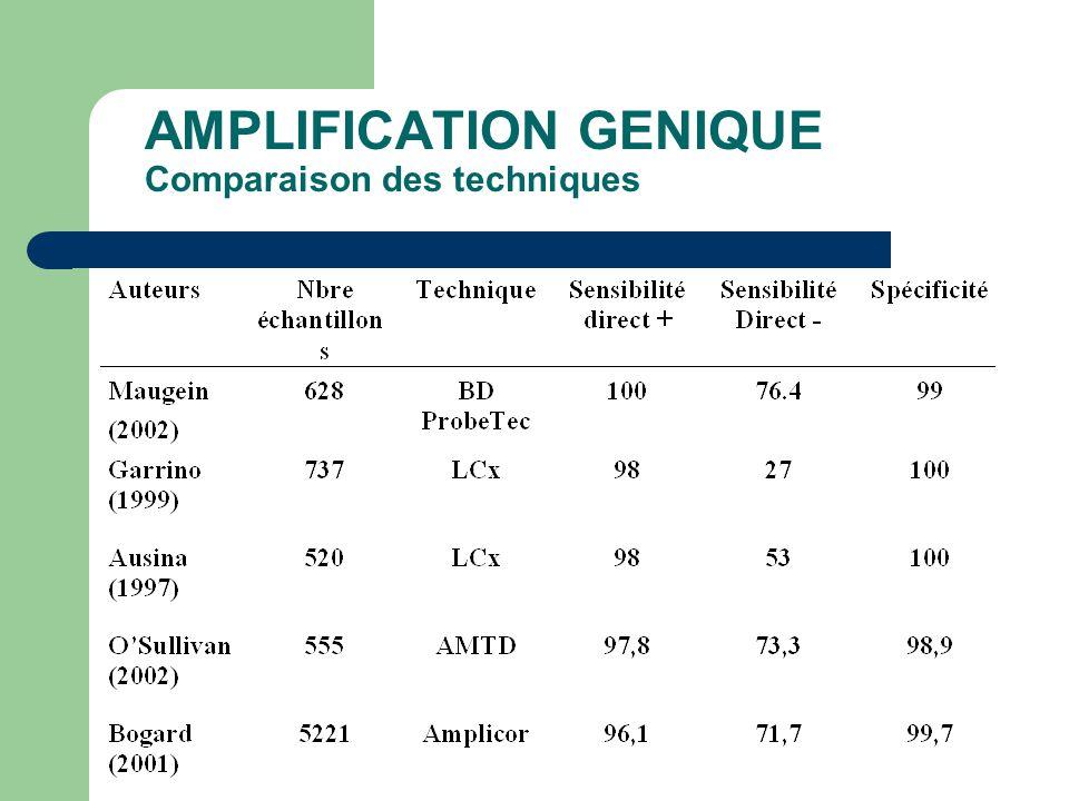 AMPLIFICATION GENIQUE Comparaison des techniques