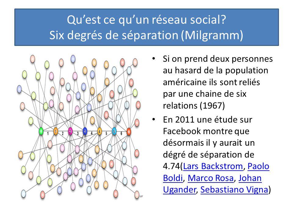 Qu'est ce qu'un réseau social Six degrés de séparation (Milgramm)