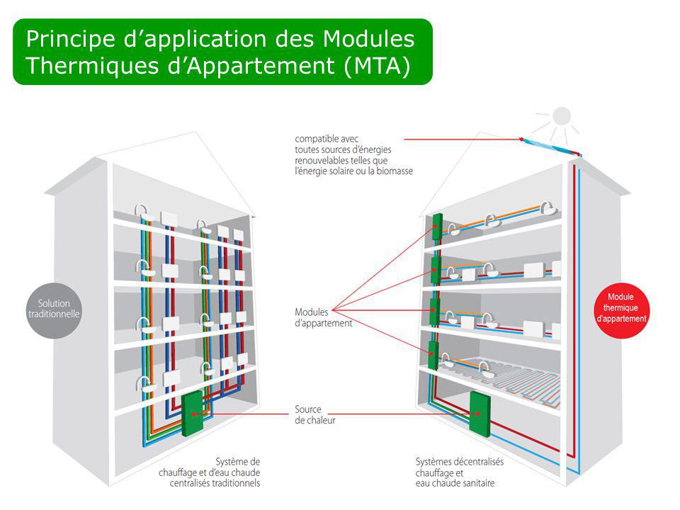 Principe d'application des Modules Thermiques d'Appartement (MTA)