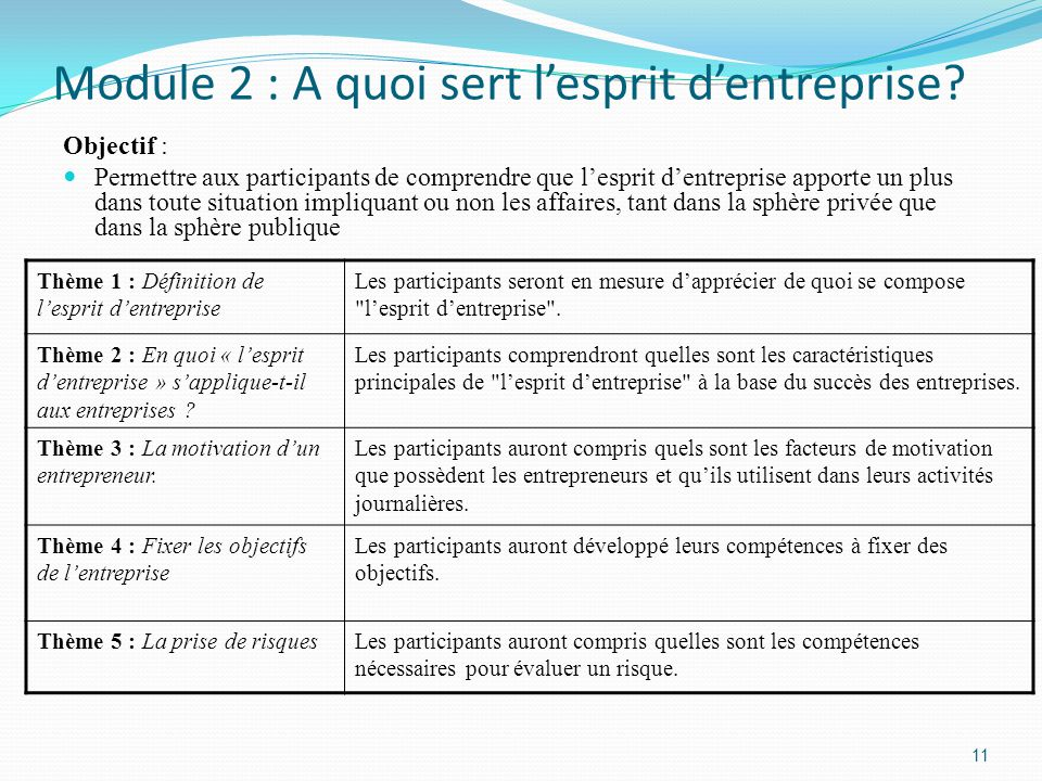 Module 2 : A quoi sert l'esprit d'entreprise