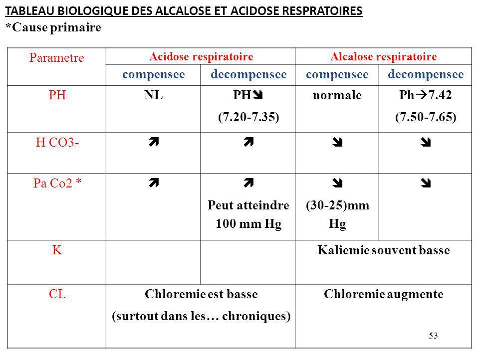 TABLEAU BIOLOGIQUE DES ALCALOSE ET ACIDOSE RESPRATOIRES