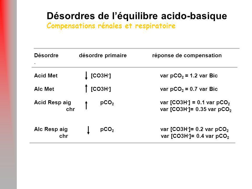 Désordres de l'équilibre acido-basique