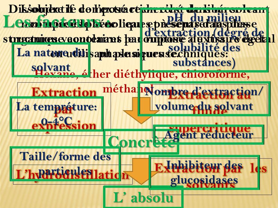 Les facteurs : Concrète L' absolu Extraction par expression