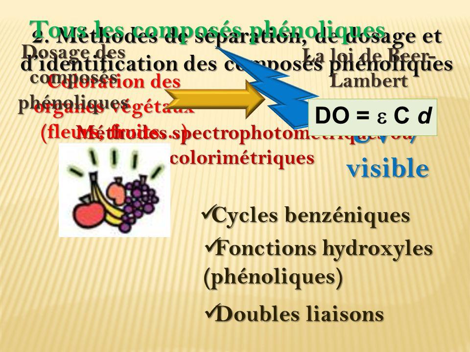 UV / visible Tous les composés phénoliques