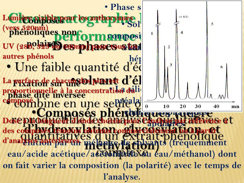 Chrommatographie liquide à haute performance (CHLP)