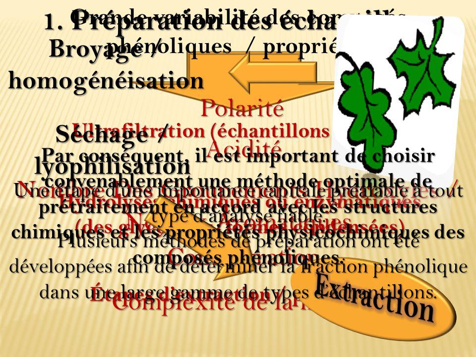 Extraction 1. Préparation des échantillons Broyage / homogénéisation