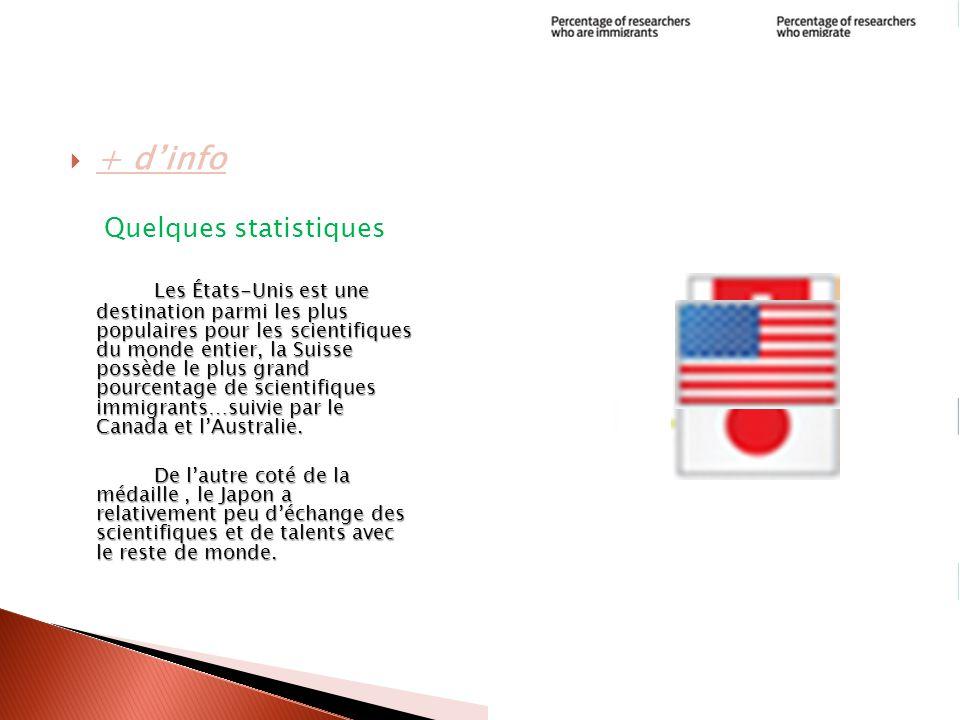 Information + d'info Quelques statistiques