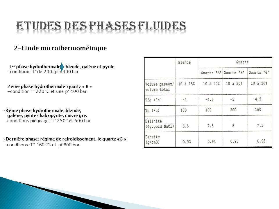 Etudes des phases fluides
