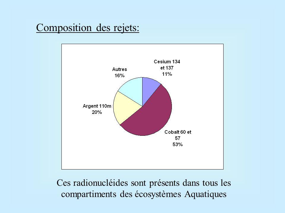 Composition des rejets: