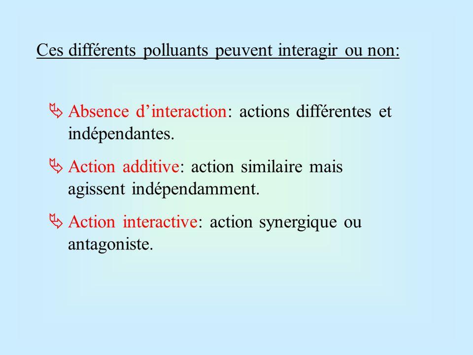 Ces différents polluants peuvent interagir ou non: