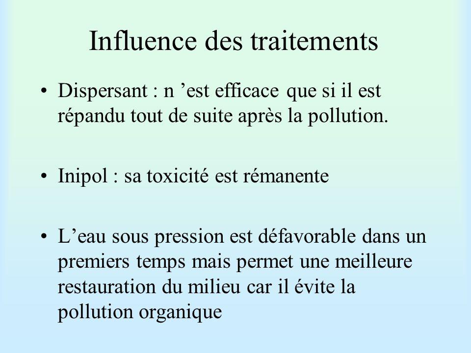 Influence des traitements