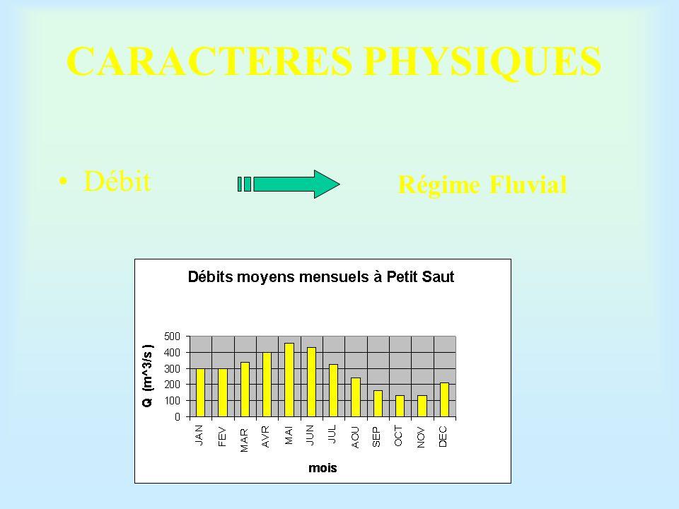 CARACTERES PHYSIQUES Débit Régime Fluvial