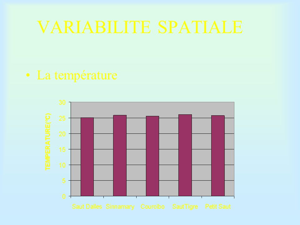 VARIABILITE SPATIALE La température