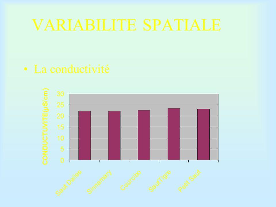 VARIABILITE SPATIALE La conductivité
