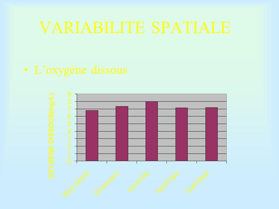 VARIABILITE SPATIALE L'oxygène dissous