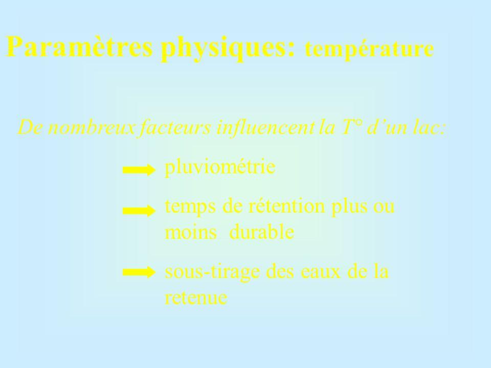 Paramètres physiques: température