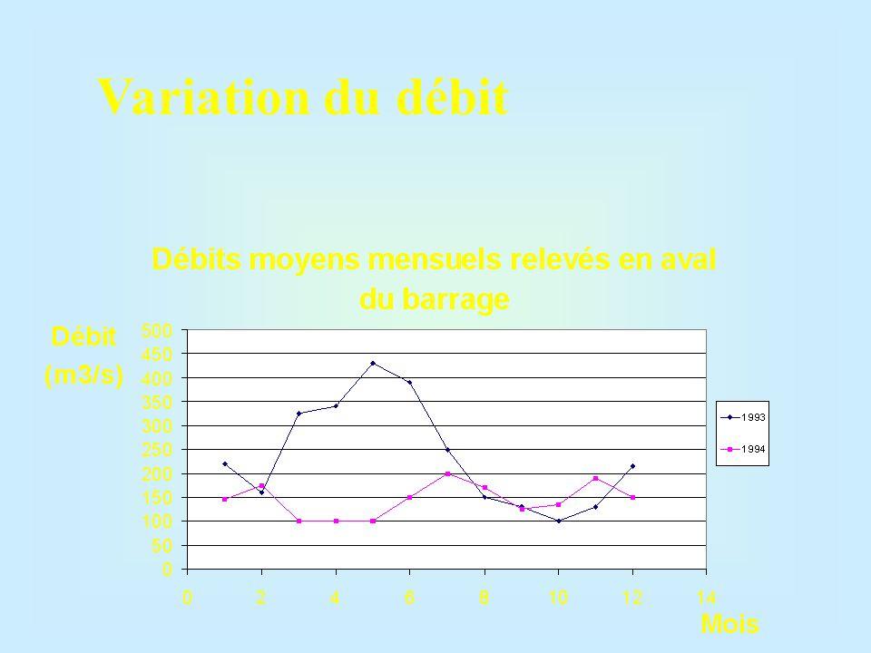 Variation du débit