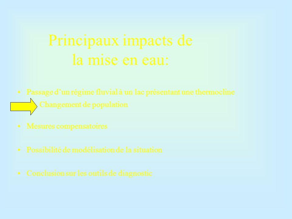 Principaux impacts de la mise en eau: