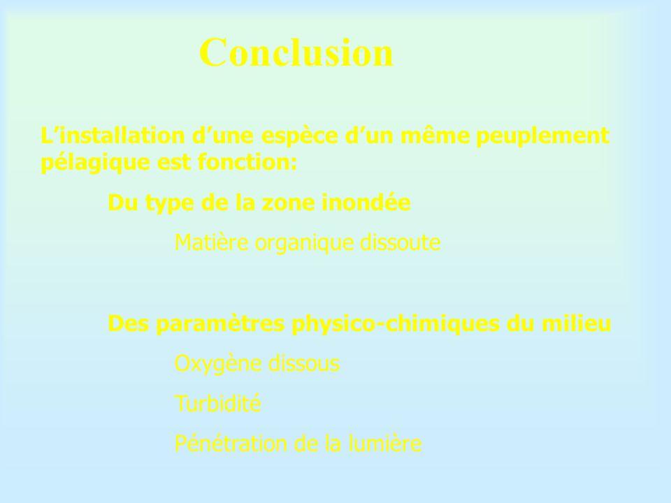 Conclusion L'installation d'une espèce d'un même peuplement pélagique est fonction: Du type de la zone inondée.
