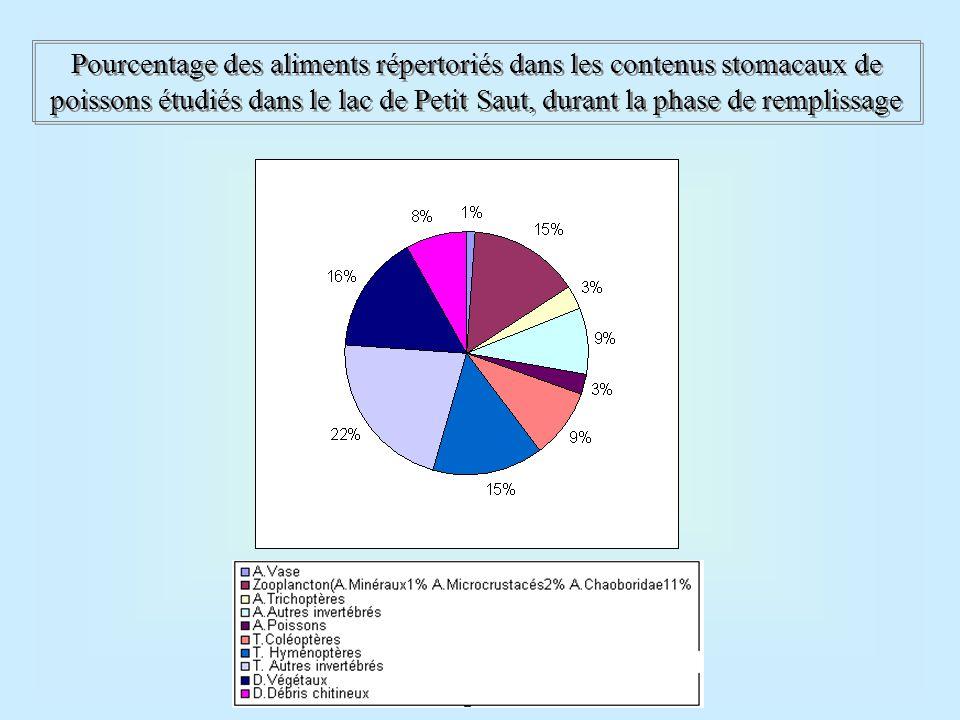 Pourcentage des aliments répertoriés dans les contenus stomacaux de poissons étudiés dans le lac de Petit Saut, durant la phase de remplissage